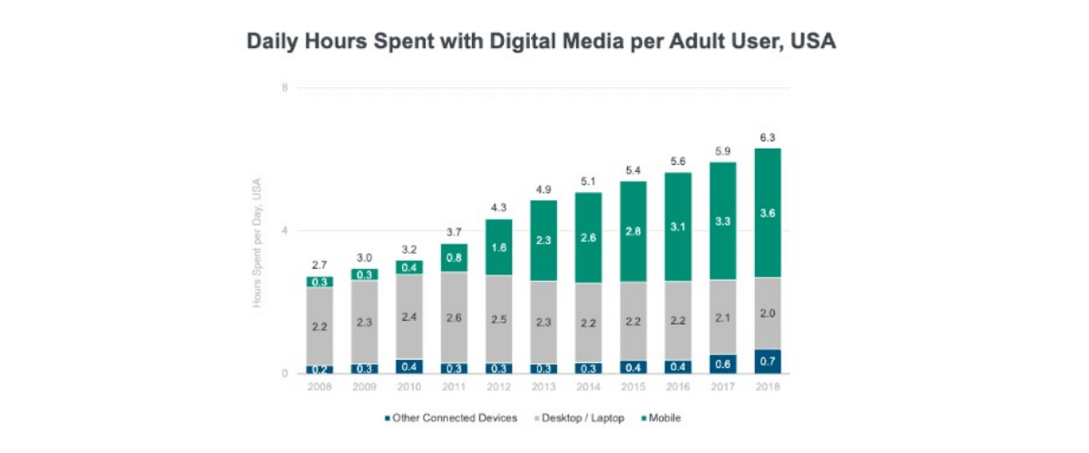 daily hours spent with digital media per adult user, usa