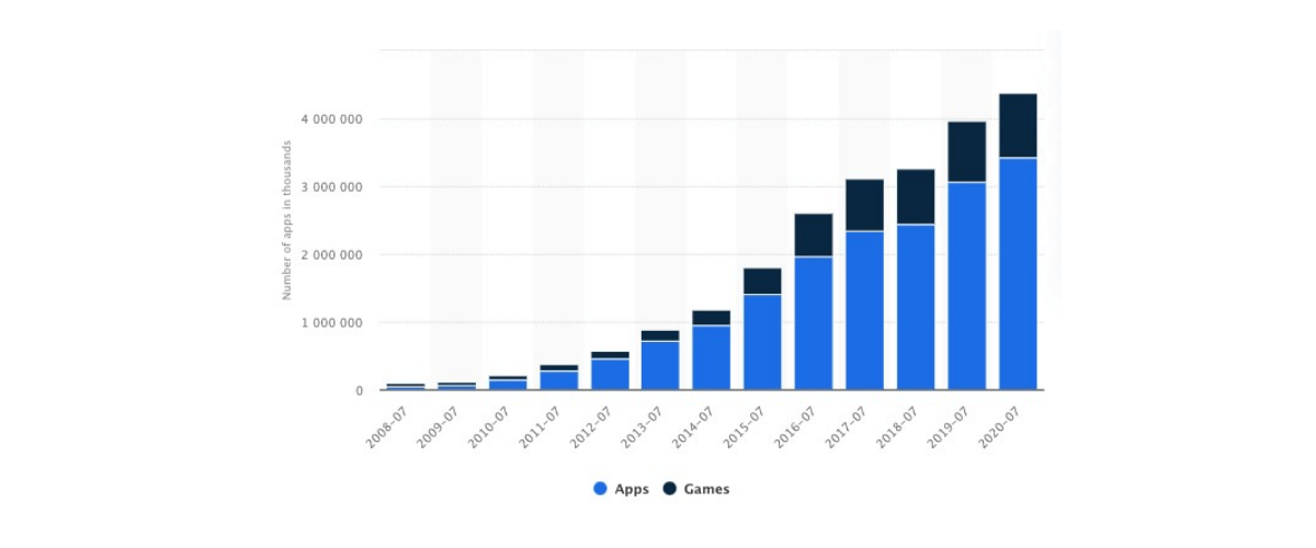 Number of apps in Apple App store