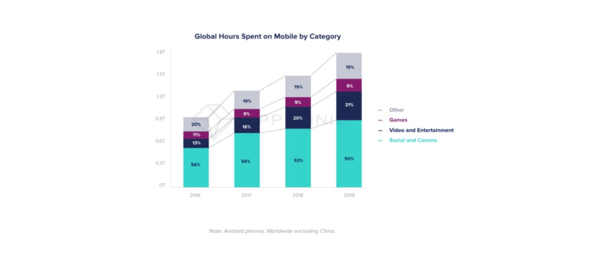 Global hours spent on mobile by category