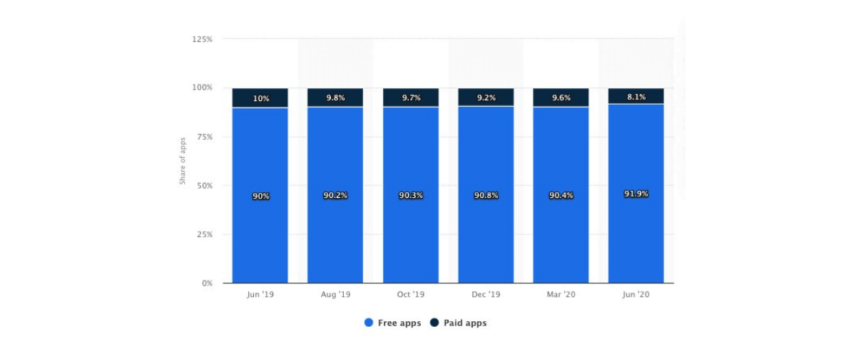 Share of free apps in Apple app store