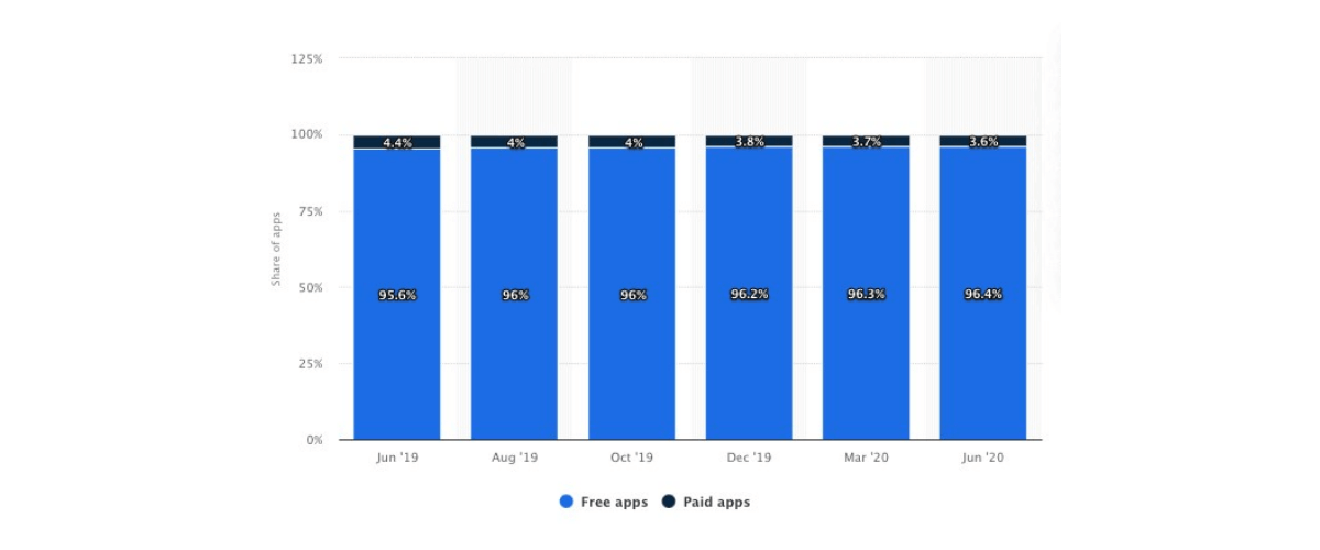 Share of free apps in App Google app store