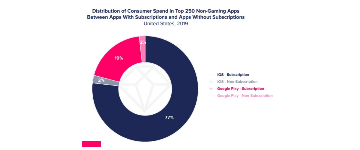 Distribution of consumer spend in non-gaming app