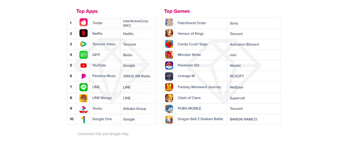 Top app categories by consumer spends