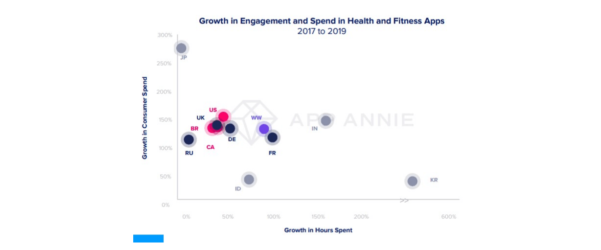 Growth in engagement and spend in apps