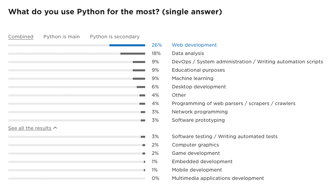 what Python is most commonly used for