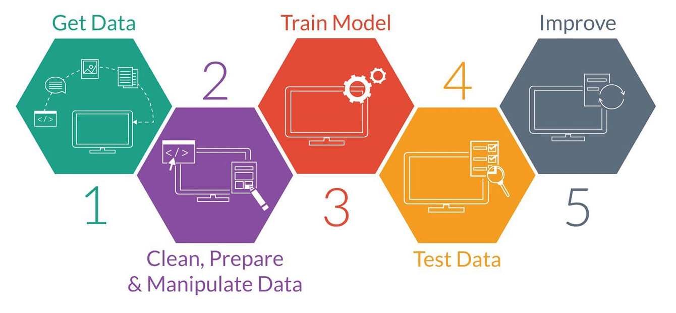 The process of training models